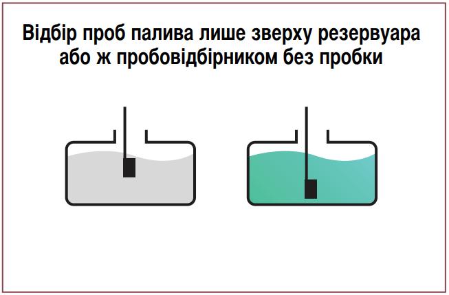 Третя помилка розрахунку маси пального. Пробовідбірник (ПП-5) без пробки: «проби» беруться зверху.
