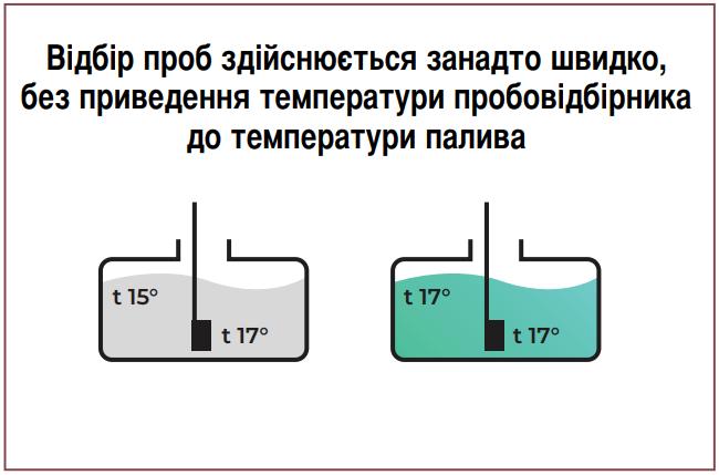 Четверта помилка розрахунку маси пального. Не вирівнюється температура пробовідбірника.