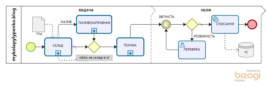 Діаграма руху та списання пального у BPMN