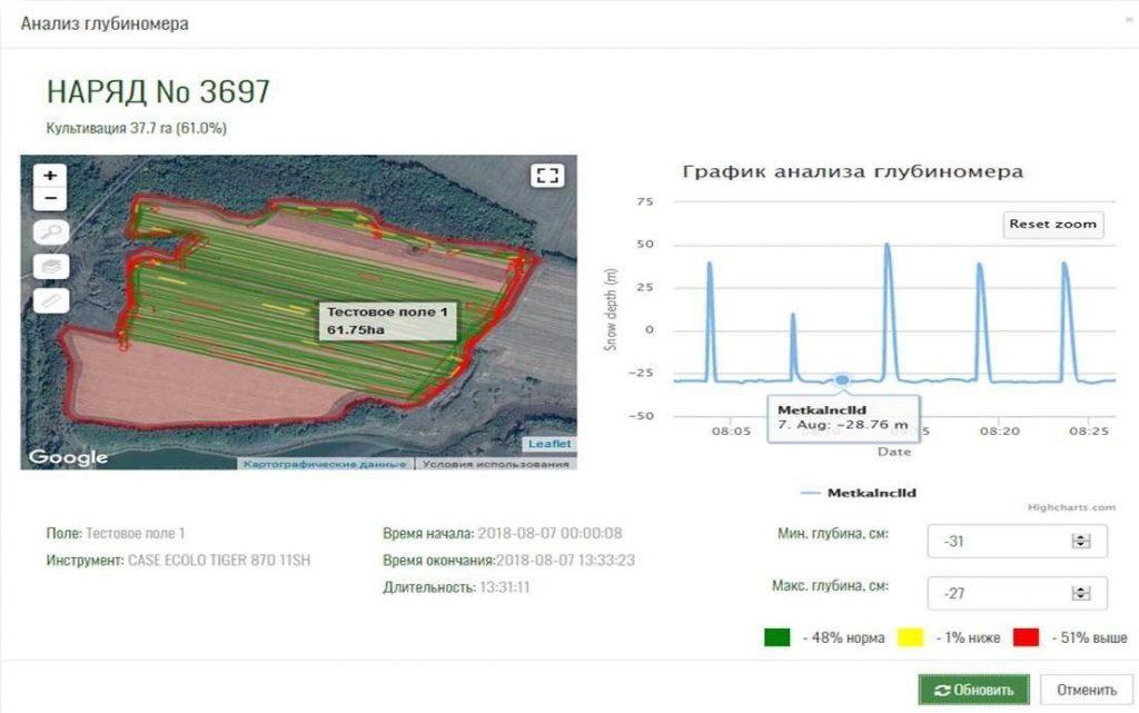 Графік аналізу результату датчика визначення глибини обробітку ґрунту